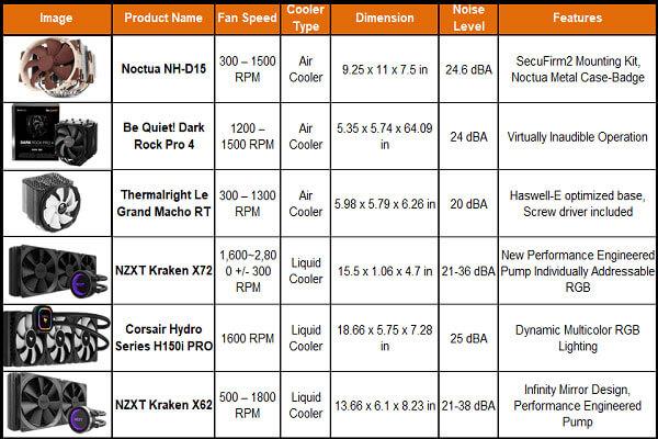 Best CPU Cooler For i9-9900k reddit